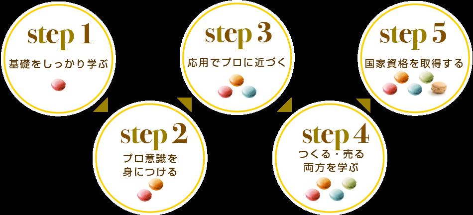 パティシェになる5つのステップ