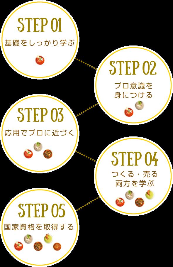 調理師になる5つのステップ